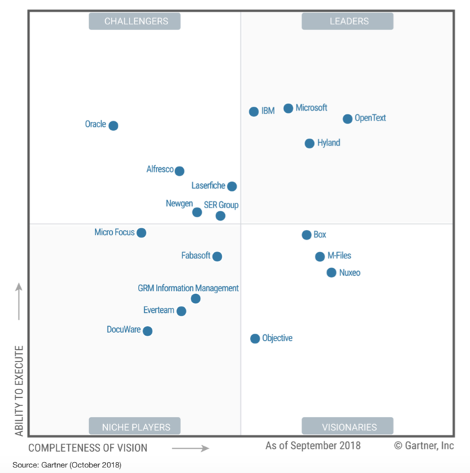gartner report netcool operations insight